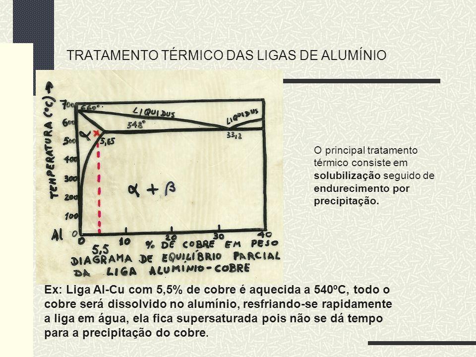 TRATAMENTO TÉRMICO DAS LIGAS DE ALUMÍNIO