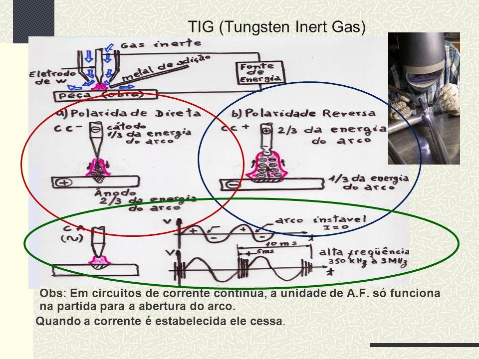 TIG (Tungsten Inert Gas)