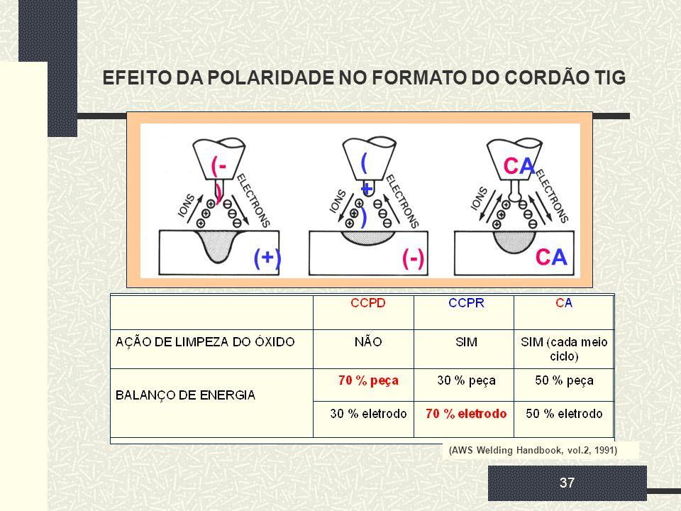 EFEITO DA POLARIDADE NO FORMATO DO CORDÃO TIG