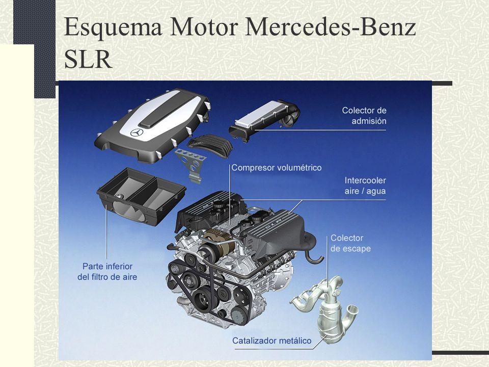 Esquema Motor Mercedes-Benz SLR