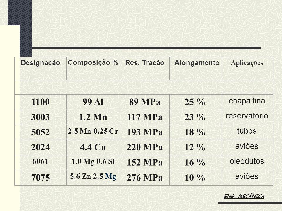 Designação. Composição % Res. Tração. Alongamento. Aplicações. 1100. 99 Al. 89 MPa. 25 % chapa fina.