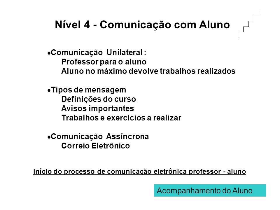 Nível 4 - Comunicação com Aluno