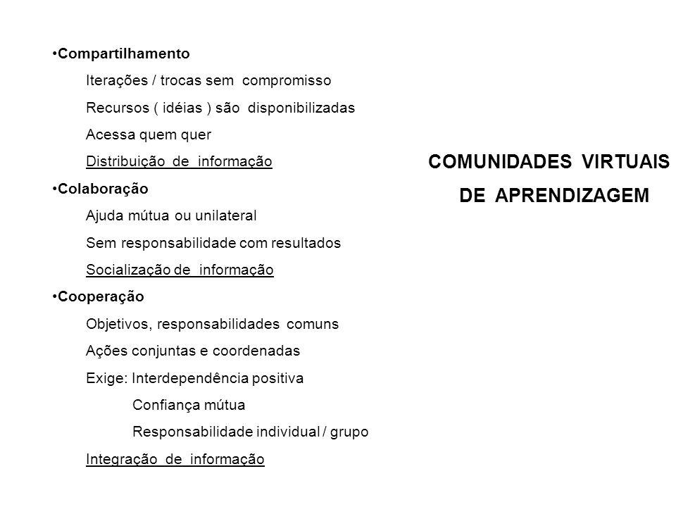COMUNIDADES VIRTUAIS DE APRENDIZAGEM