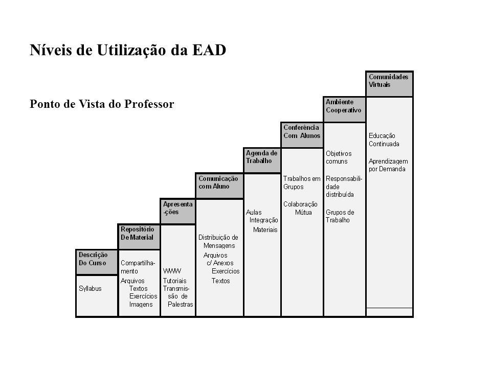 Níveis de Utilização da EAD