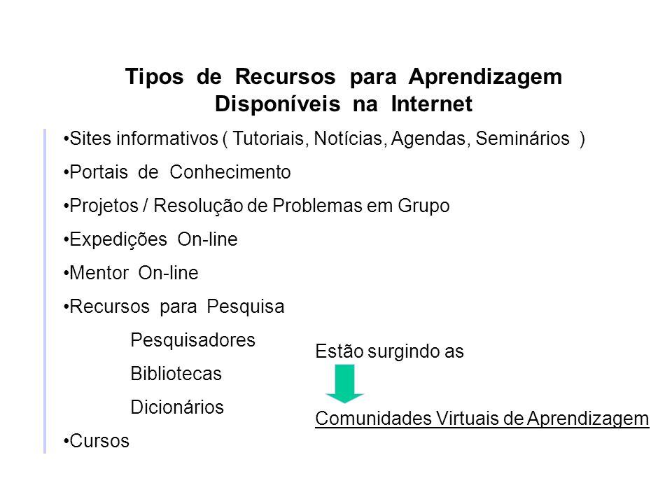 Tipos de Recursos para Aprendizagem Disponíveis na Internet