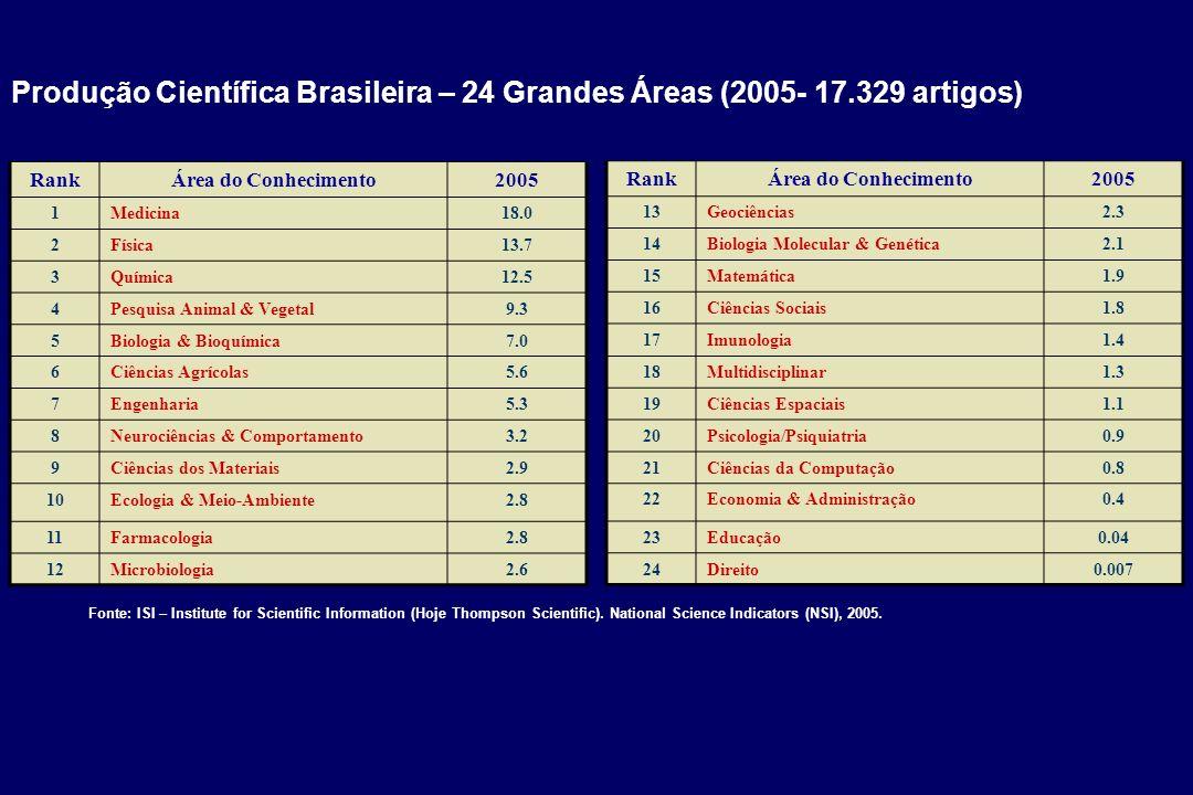 Produção Científica Brasileira – 24 Grandes Áreas (2005- 17