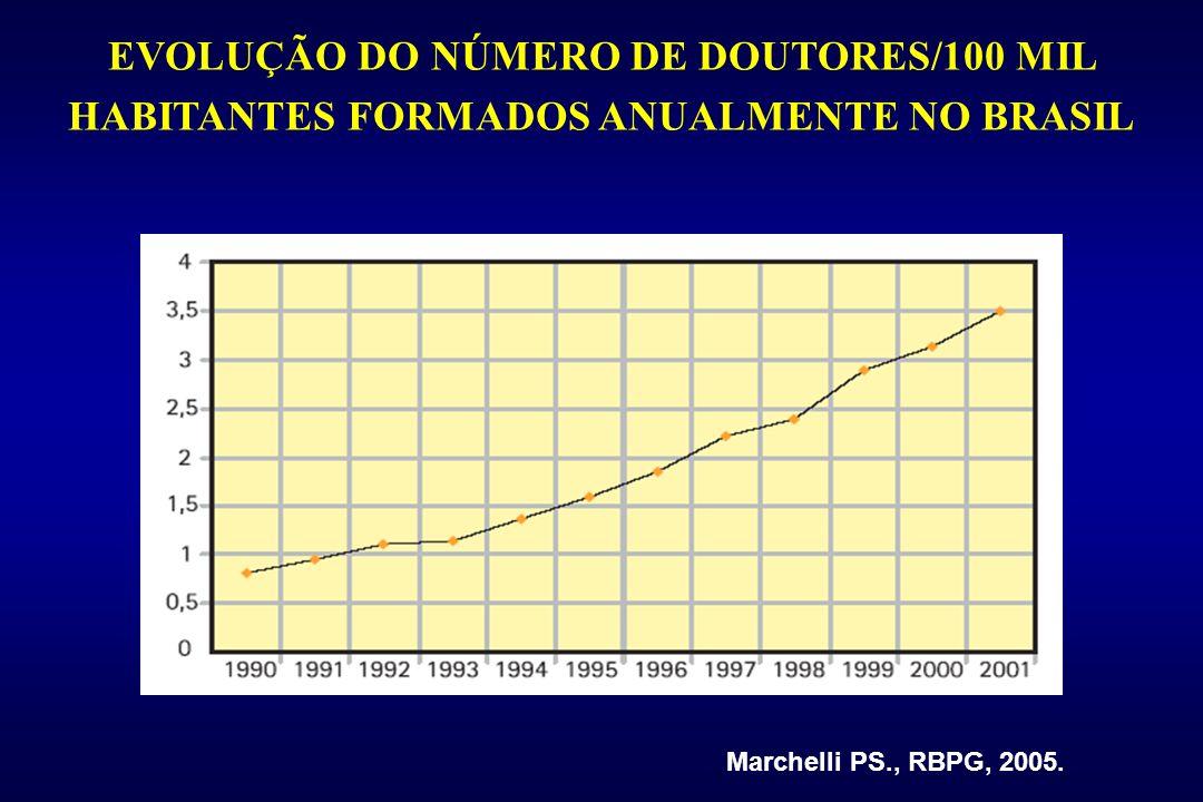 EVOLUÇÃO DO NÚMERO DE DOUTORES/100 MIL HABITANTES FORMADOS ANUALMENTE NO BRASIL