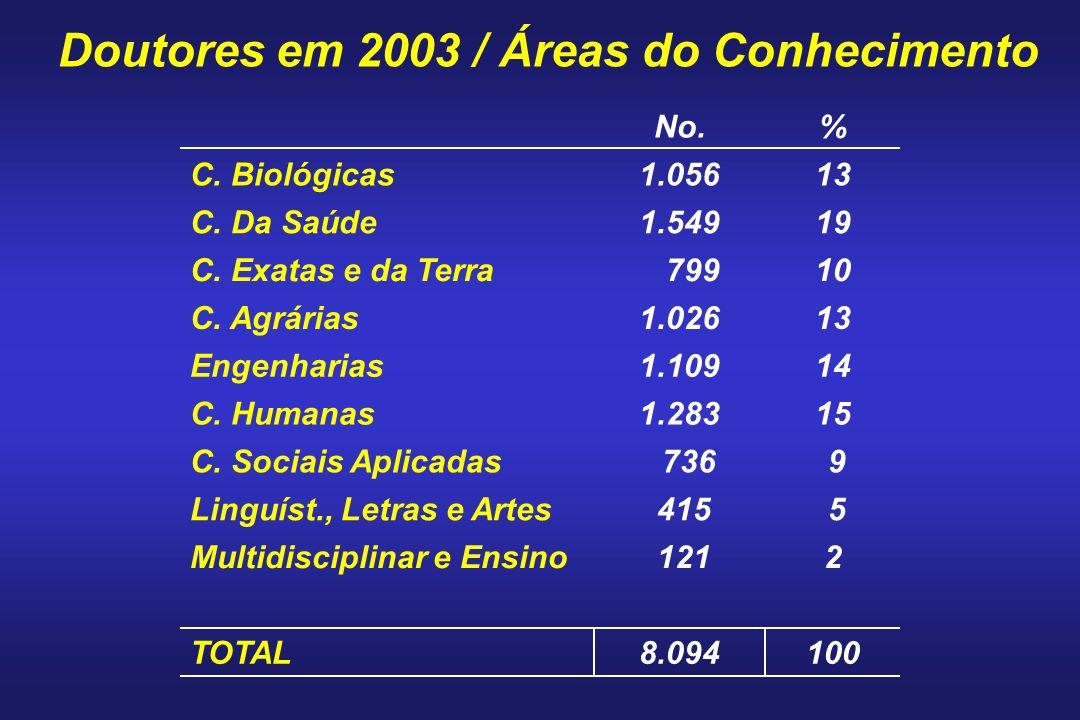 Doutores em 2003 / Áreas do Conhecimento