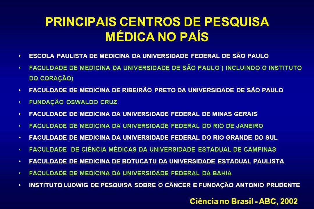 PRINCIPAIS CENTROS DE PESQUISA MÉDICA NO PAÍS