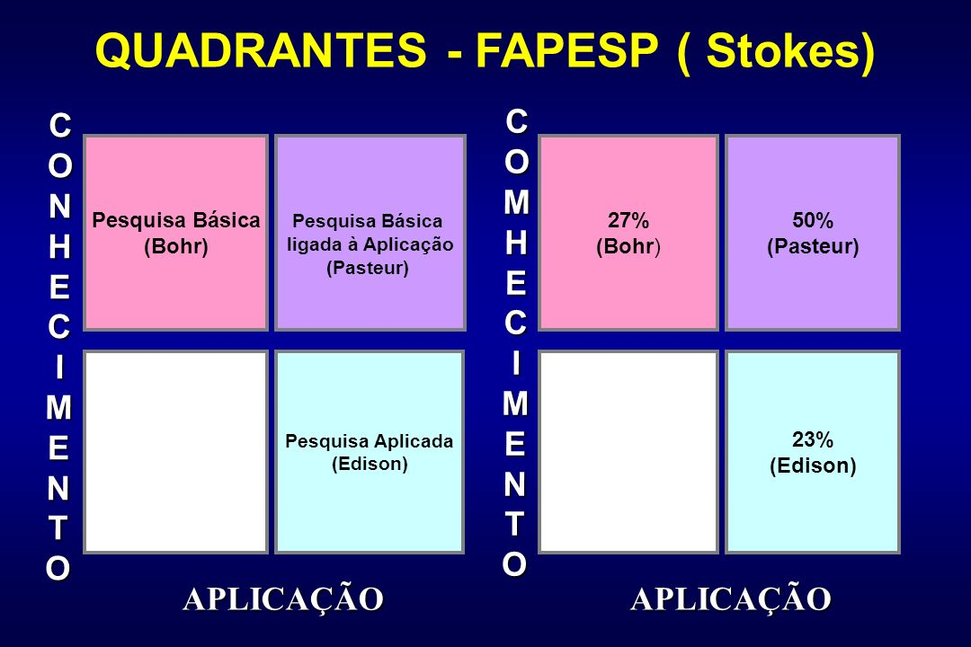 QUADRANTES - FAPESP ( Stokes)