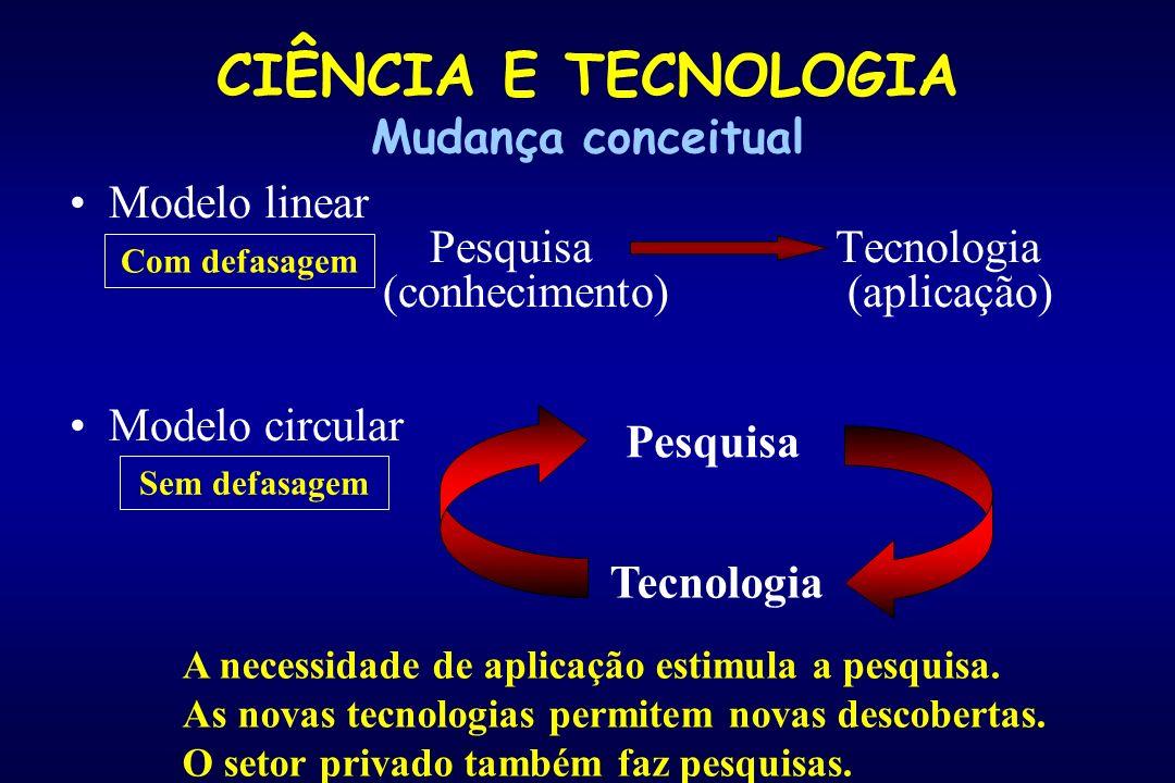CIÊNCIA E TECNOLOGIA Mudança conceitual