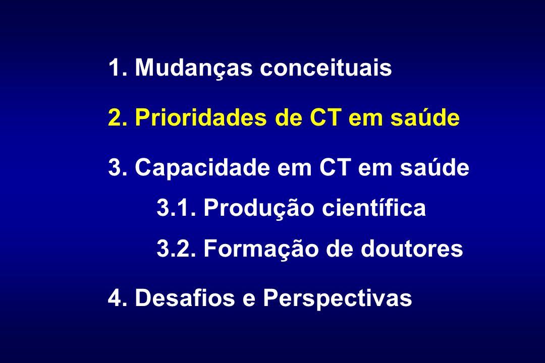 1. Mudanças conceituais 2. Prioridades de CT em saúde. 3. Capacidade em CT em saúde. 3.1. Produção científica.