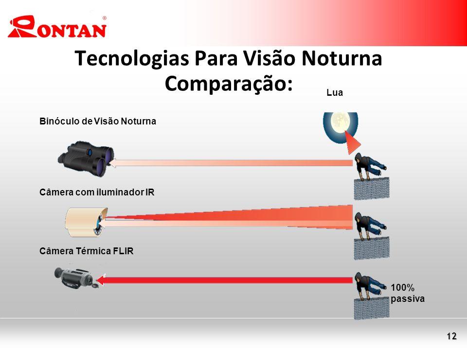 Tecnologias Para Visão Noturna Comparação: