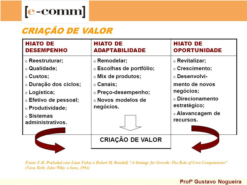 CRIAÇÃO DE VALOR CRIAÇÃO DE VALOR HIATO DE DESEMPENHO