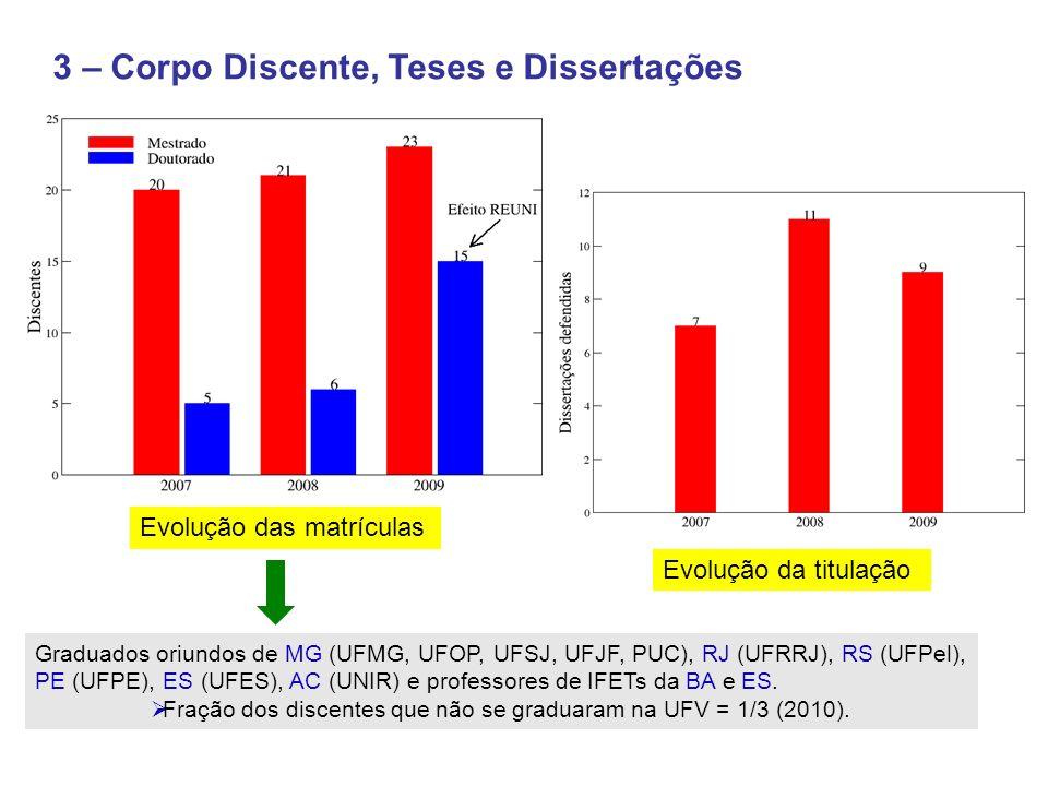 Fração dos discentes que não se graduaram na UFV = 1/3 (2010).