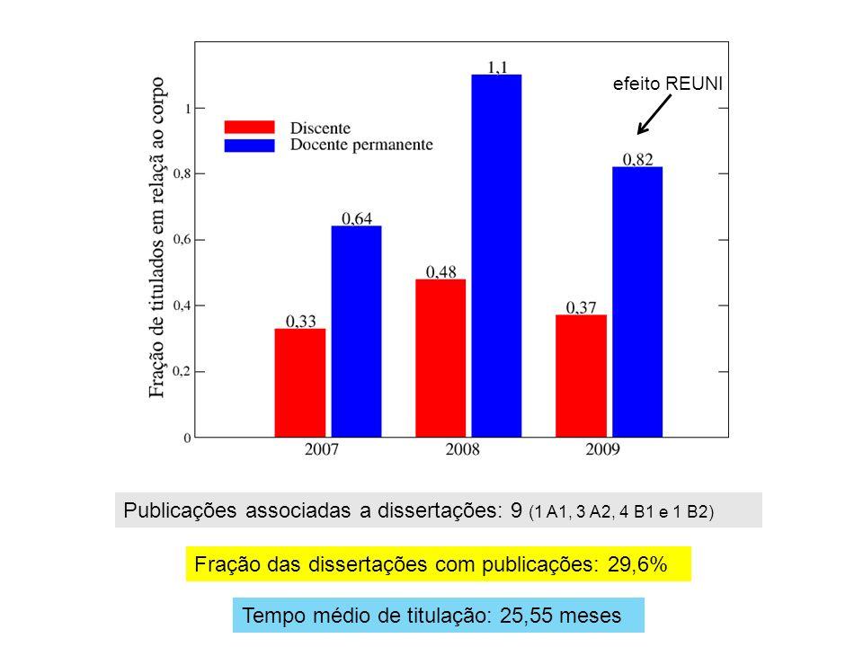 Publicações associadas a dissertações: 9 (1 A1, 3 A2, 4 B1 e 1 B2)