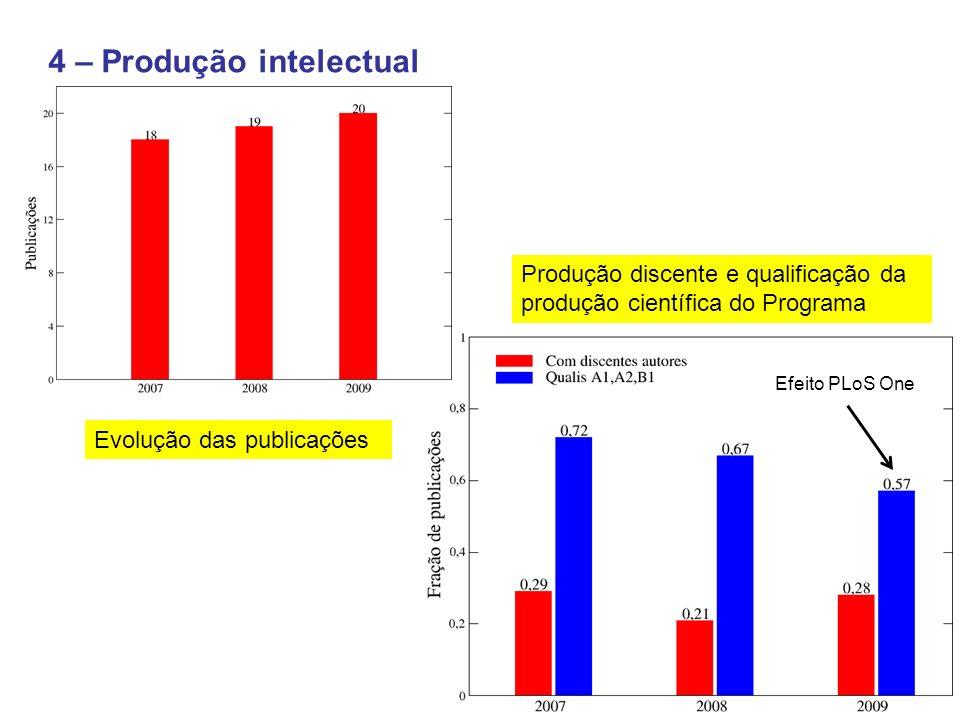 4 – Produção intelectual
