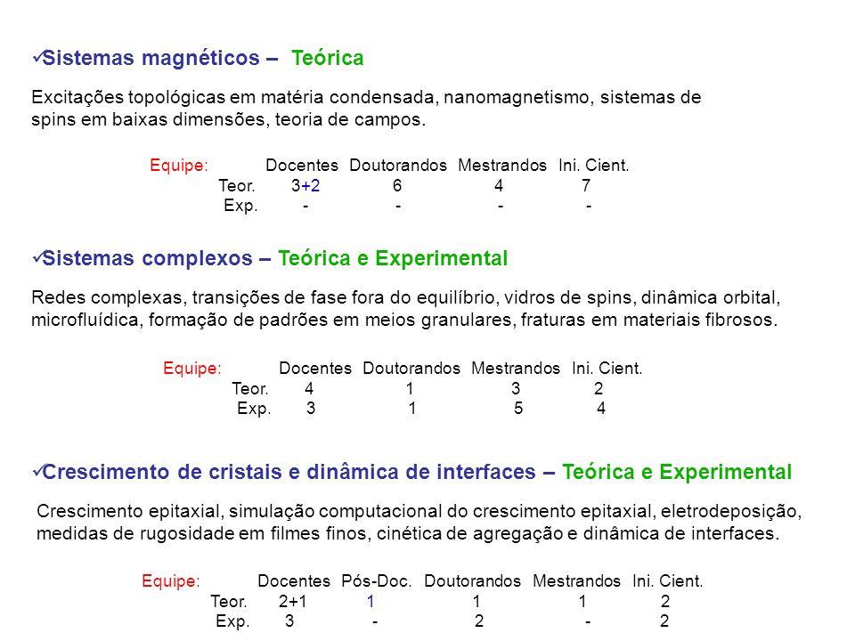 Sistemas magnéticos – Teórica