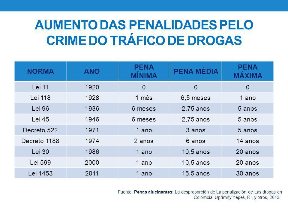 AUMENTO DAS PENALIDADES PELO CRIME DO TRÁFICO DE DROGAS