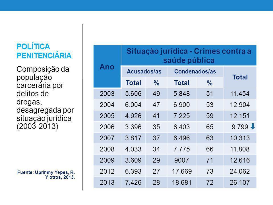 POLÍTICA PENITENCIÁRIA