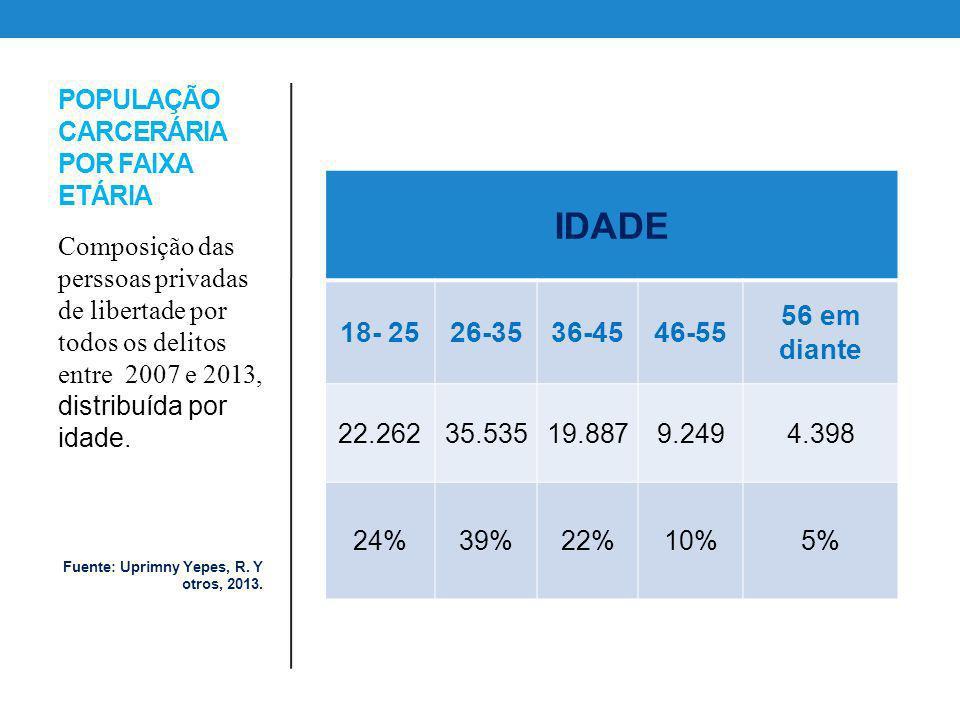 POPULAÇÃO CARCERÁRIA POR FAIXA ETÁRIA