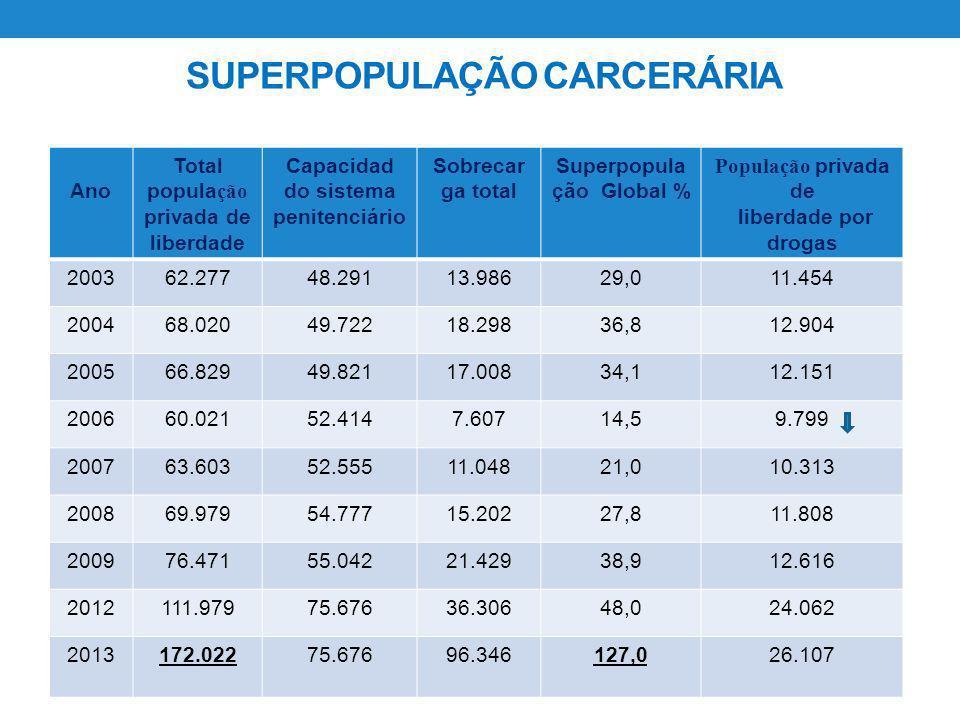 SUPERPOPULAÇÃO CARCERÁRIA