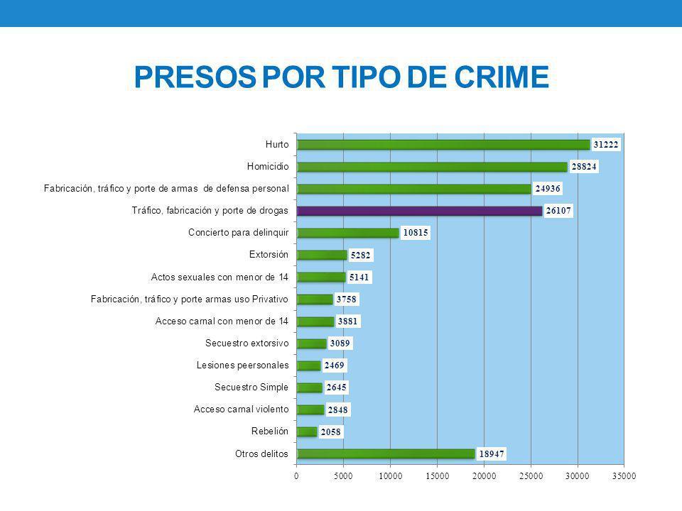 PRESOS POR TIPO DE CRIME