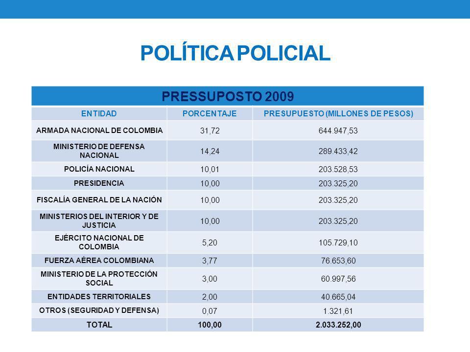 POLÍTICA POLICIAL PRESSUPOSTO 2009 ENTIDAD PORCENTAJE