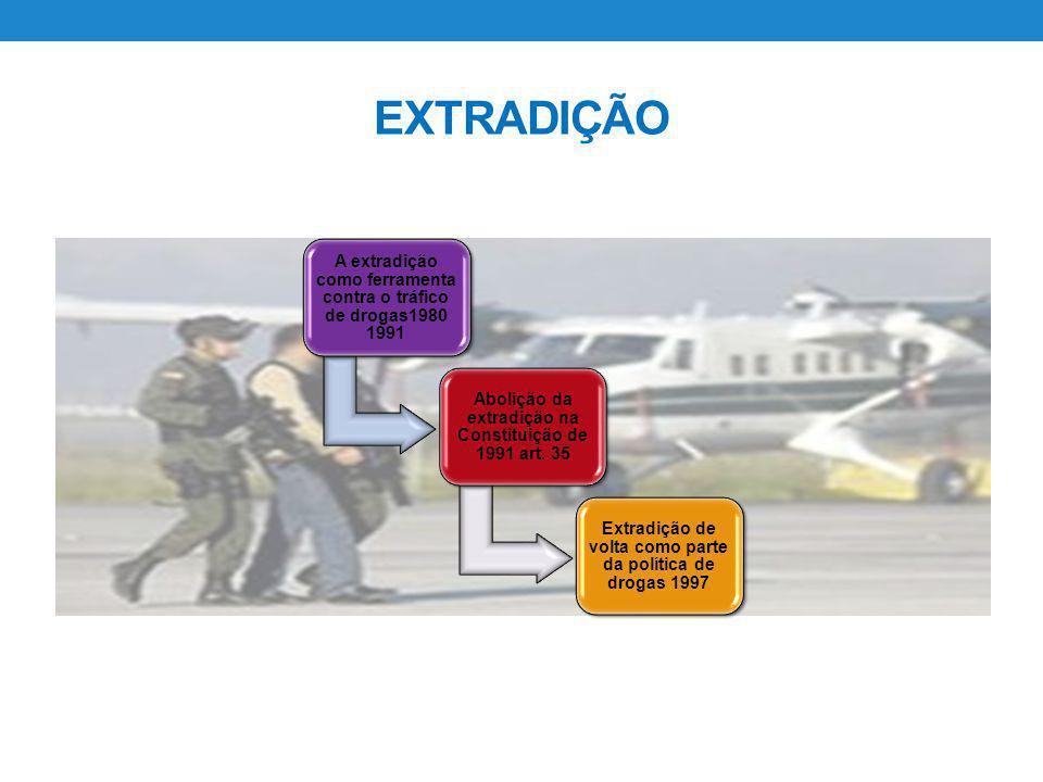 EXTRADIÇÃOA extradição como ferramenta contra o tráfico de drogas1980 1991. Abolição da extradição na Constituição de 1991 art. 35.