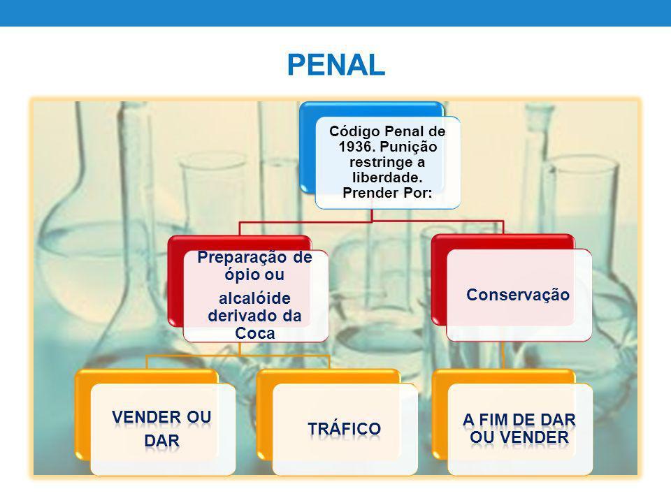 PENAL Preparação de ópio ou Conservação alcalóide derivado da Coca