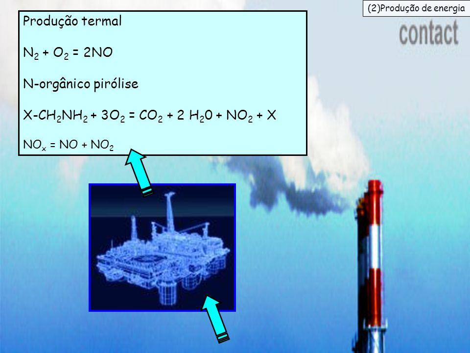 Produção termal N2 + O2 = 2NO N-orgânico pirólise