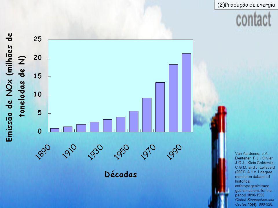 (2)Produção de energiaComo consequência, as emissões de NO-X vêm aumentando nas últimas décadas.