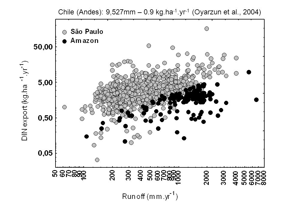 Chile (Andes): 9,527mm – 0.9 kg.ha-1.yr-1 (Oyarzun et al., 2004)