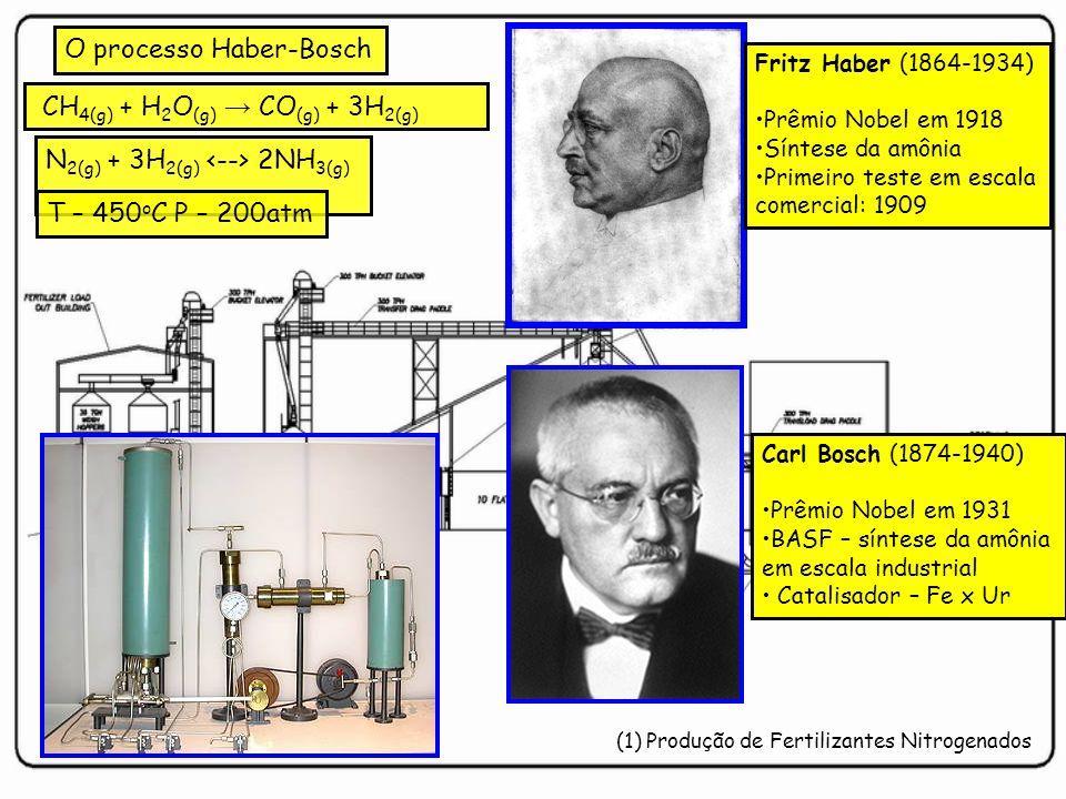 (1) Produção de Fertilizantes Nitrogenados