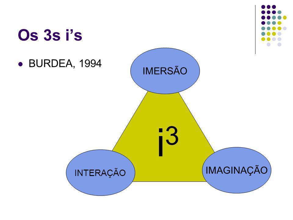 Os 3s i's IMERSÃO BURDEA, 1994 i3 IMAGINAÇÃO INTERAÇÃO