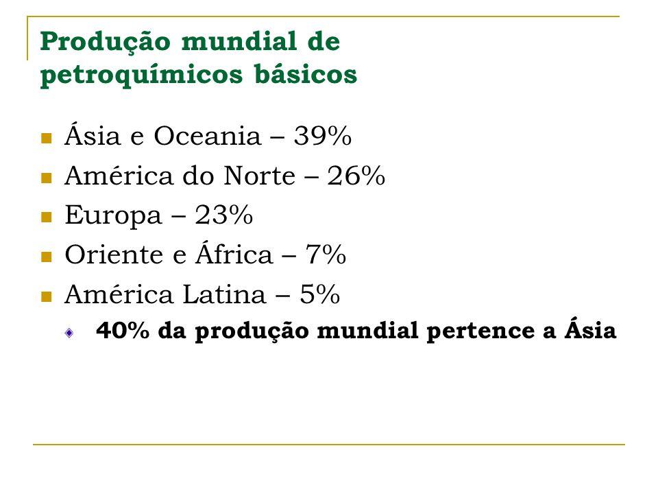 Produção mundial de petroquímicos básicos