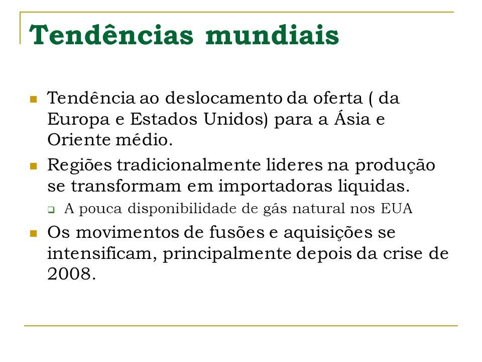 Tendências mundiais Tendência ao deslocamento da oferta ( da Europa e Estados Unidos) para a Ásia e Oriente médio.