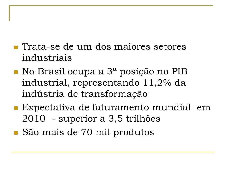 Trata-se de um dos maiores setores industriais