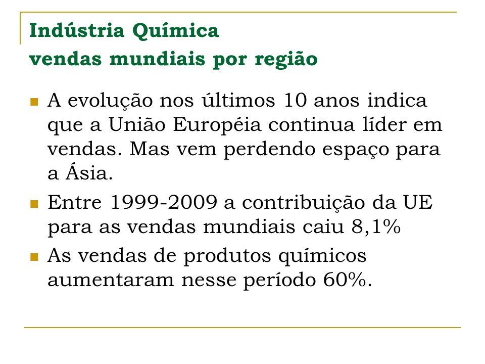 Indústria Química vendas mundiais por região