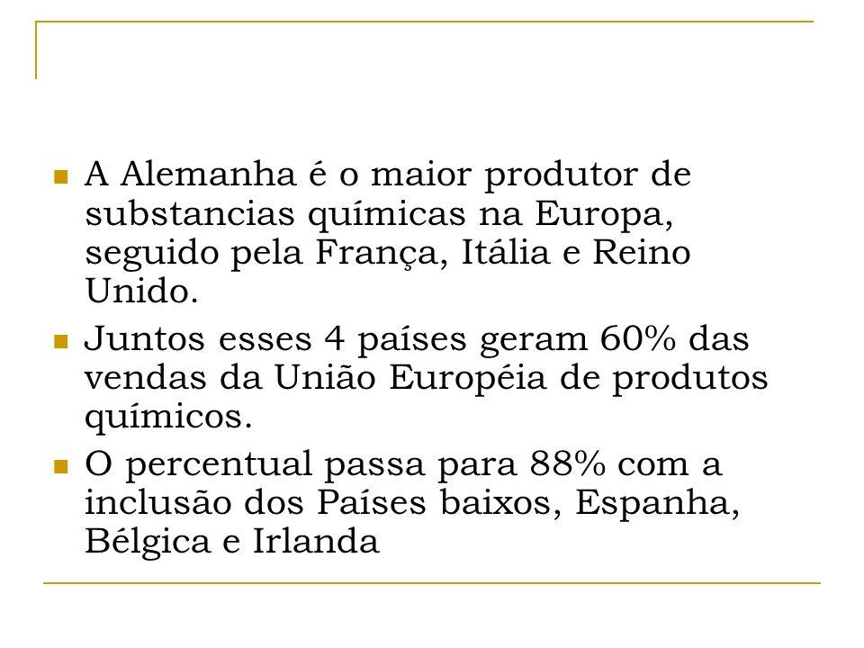 A Alemanha é o maior produtor de substancias químicas na Europa, seguido pela França, Itália e Reino Unido.