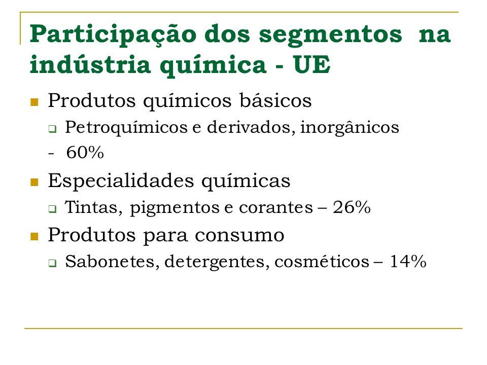 Participação dos segmentos na indústria química - UE