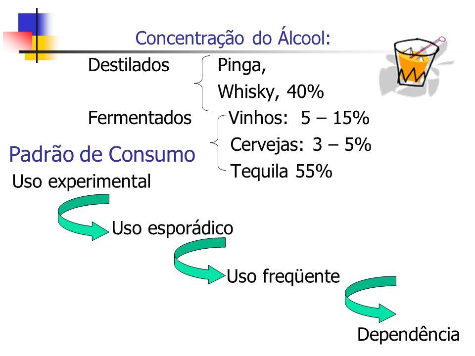 Padrão de Consumo Concentração do Álcool: Destilados Pinga,