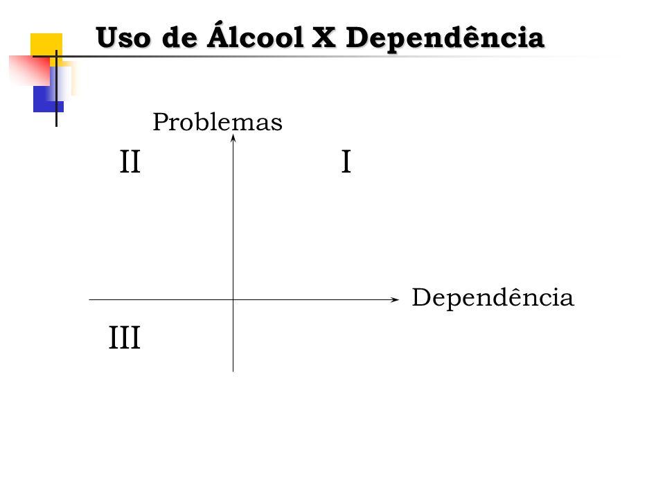 Uso de Álcool X Dependência