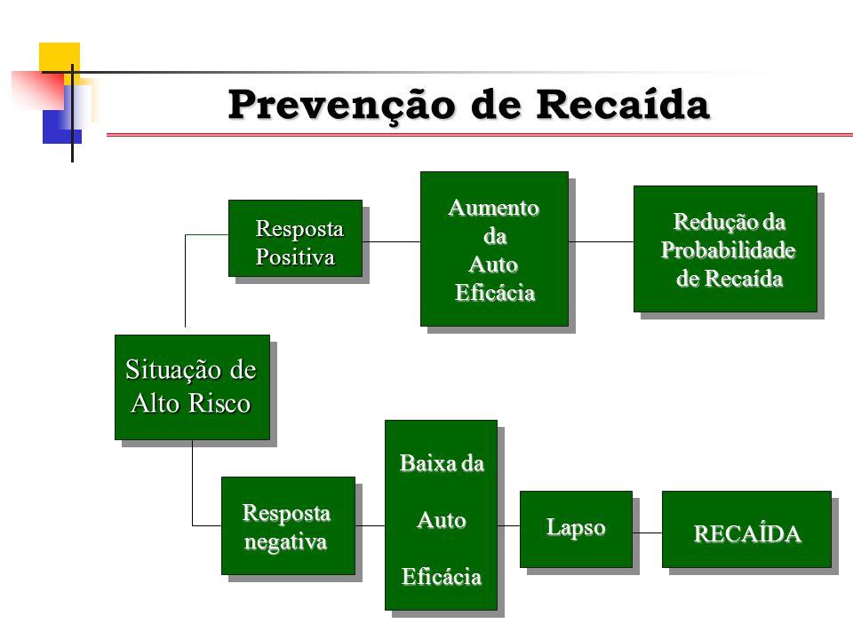 Prevenção de Recaída Situação de Alto Risco Aumento da Auto Eficácia