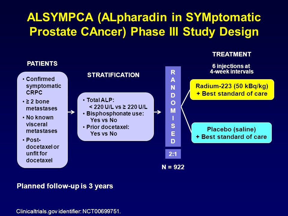 ALSYMPCA (ALpharadin in SYMptomatic Prostate CAncer) Phase III Study Design