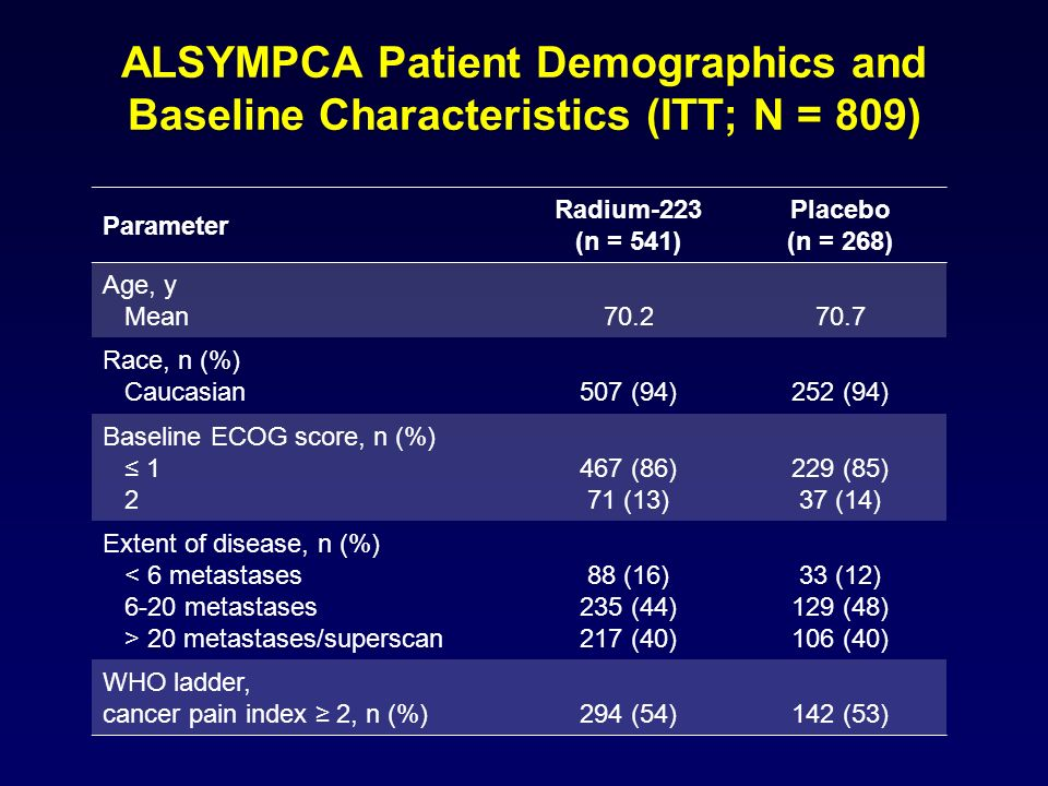 ALSYMPCA Patient Demographics and Baseline Characteristics (ITT; N = 809)