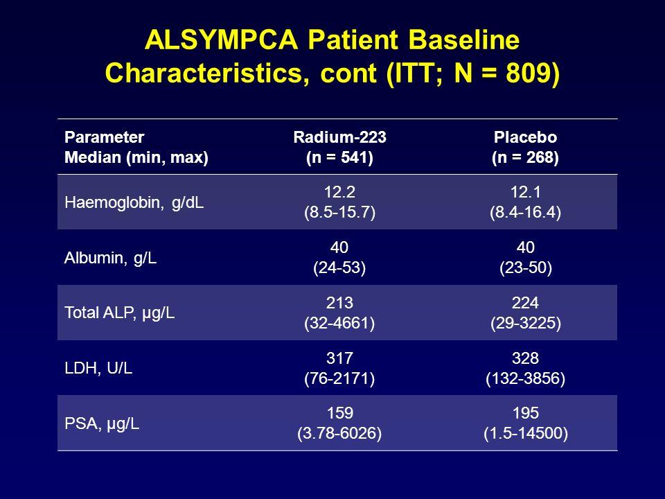 ALSYMPCA Patient Baseline Characteristics, cont (ITT; N = 809)