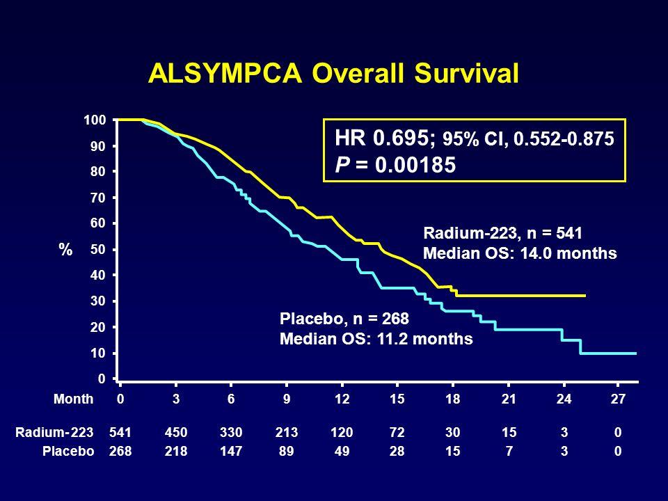 ALSYMPCA Overall Survival