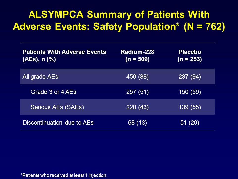 ALSYMPCA Summary of Patients With Adverse Events: Safety Population