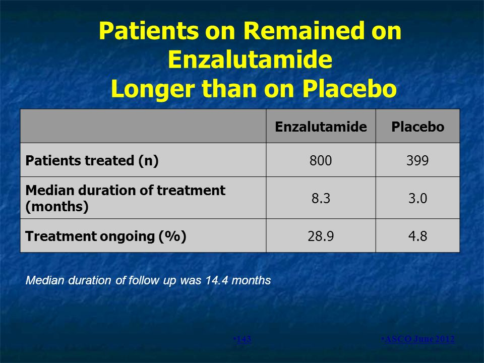Patients on Remained on Enzalutamide Longer than on Placebo